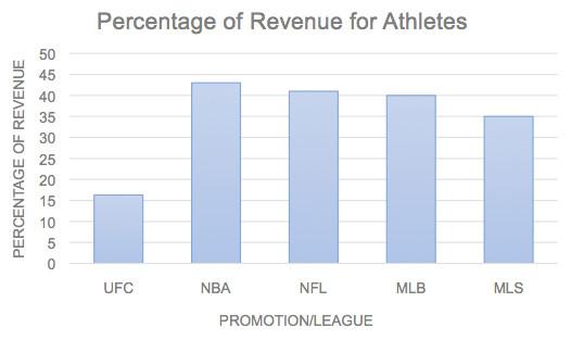 Sports Pay comparison