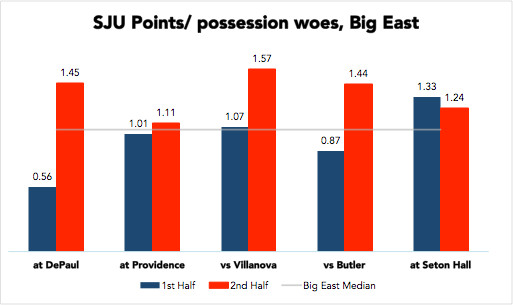 St. John's second half woes