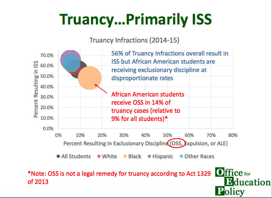 A slide from research presented to the Arkansas Board of Education in February 2016. ISS refers to in-school suspensions, and OSS refers to out-of-school suspension.