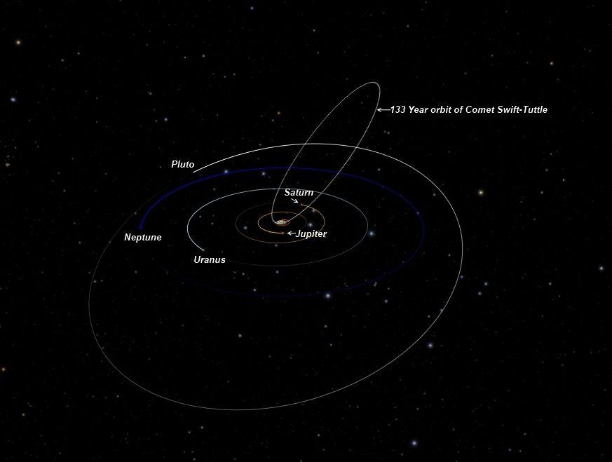 The orbit of the comet Swift-Tuttle.