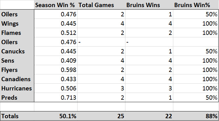 Bruins Upcoming Schedule May Be A Golden Opportunity for ...