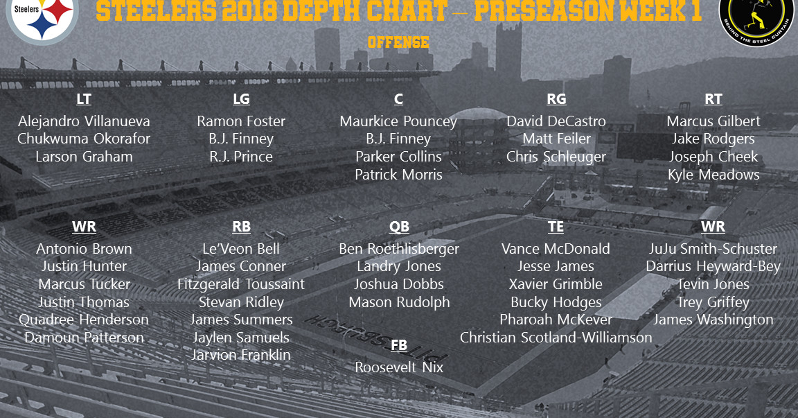 Pittsburgh Steelers release first official depth chart of ...Steelers Depth Chart