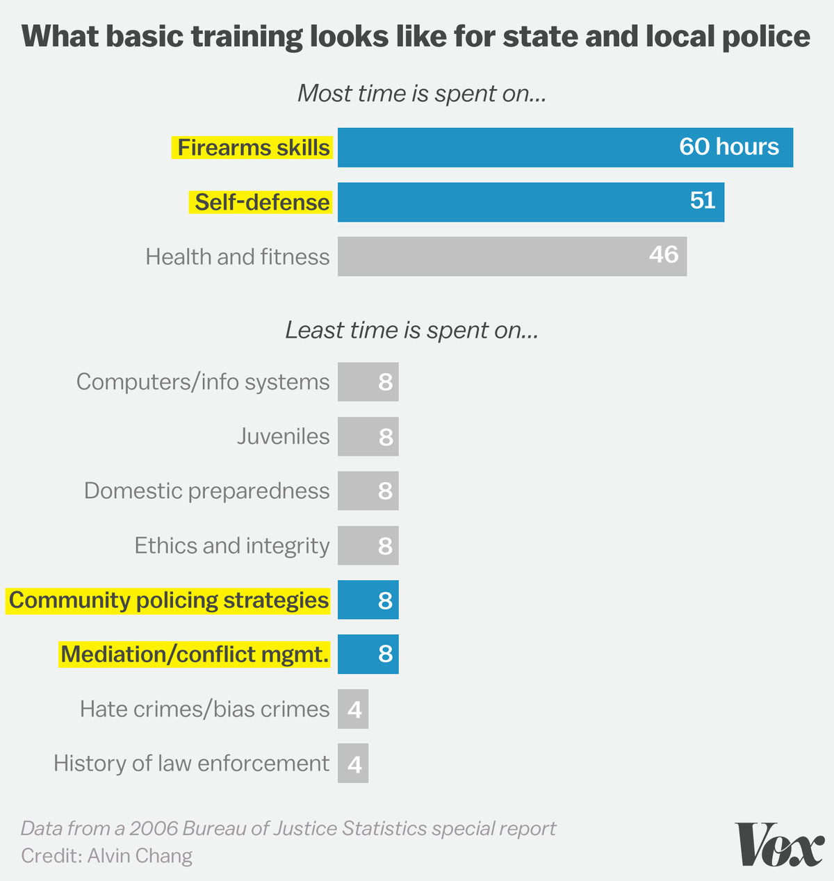 Police academies spend 110 hours on firearms and self defense the chart below shows that as far as time goes deescalation and mediation are not priorities in police training programs nvjuhfo Gallery