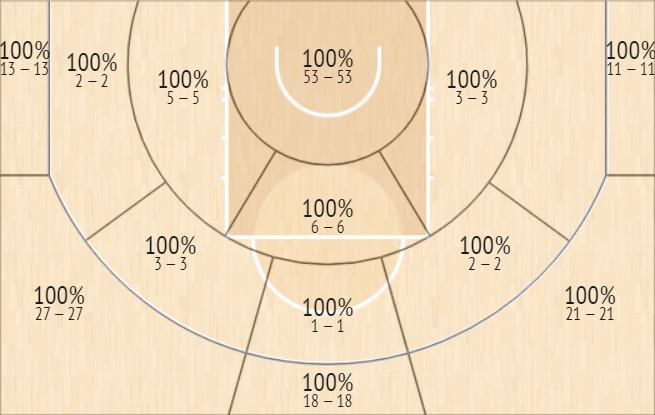 Shot chart showing made shots off Josh Richardson assists