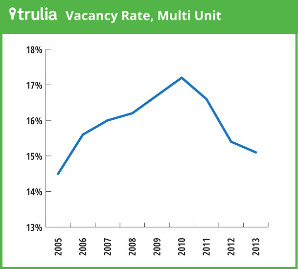 Multifamily vacancy