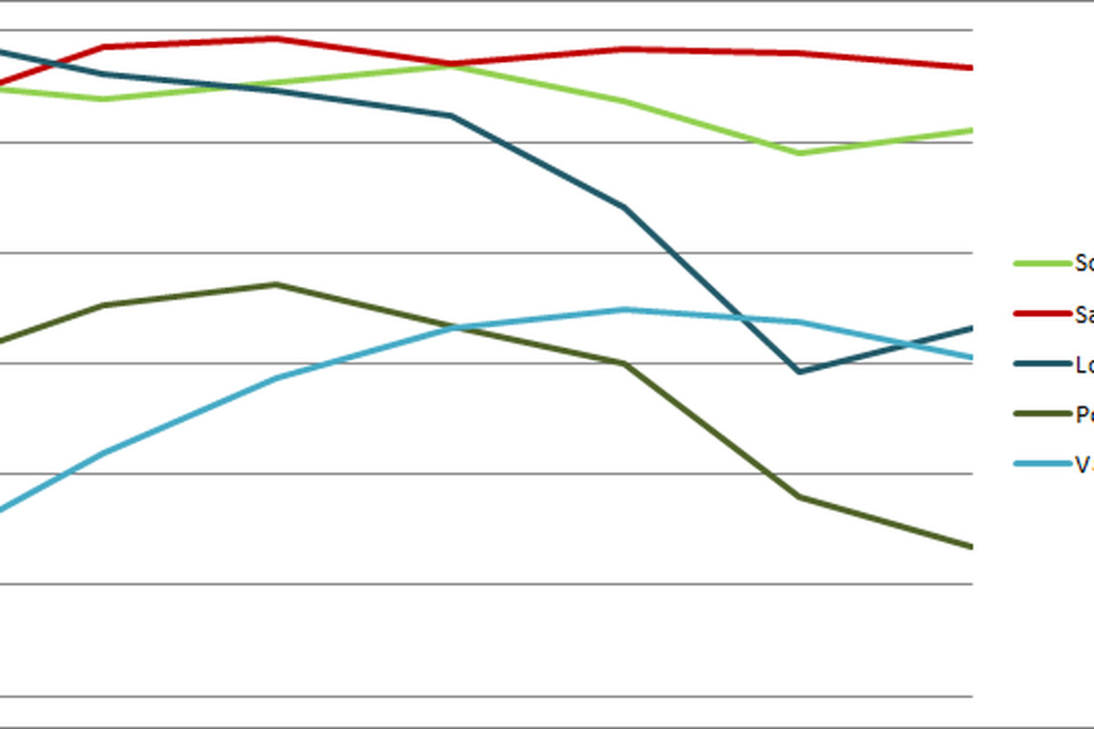 MLS Power Rankings Sounders Rivals Graph. Click image for preseason through week two.
