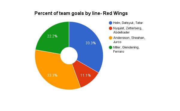 Wings Goals GM5