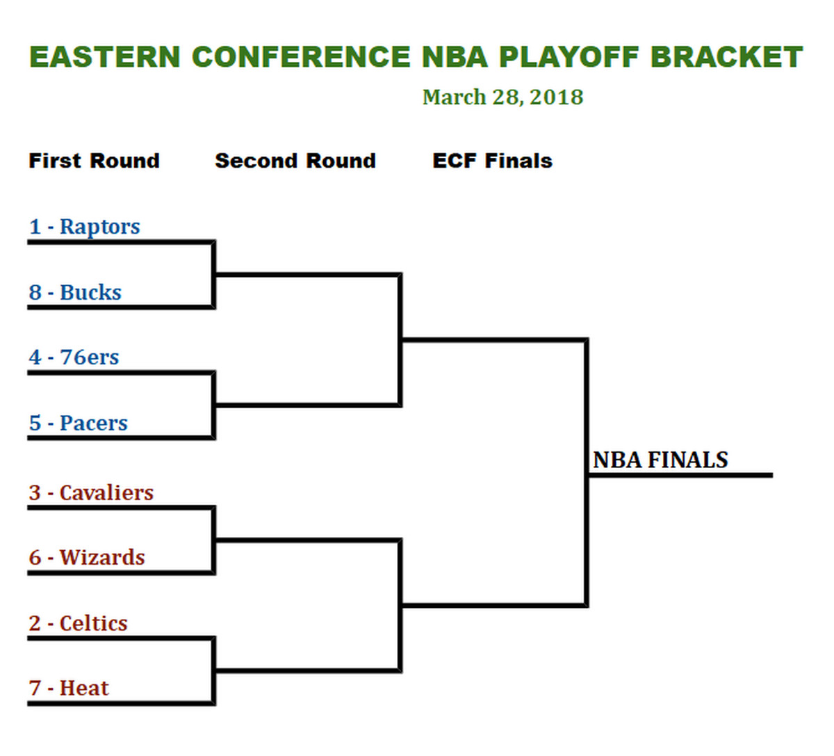 Eastern Conference Playoff Bracket: where the Miami Heat stand as of this afternoon - Hot Hot Hoops