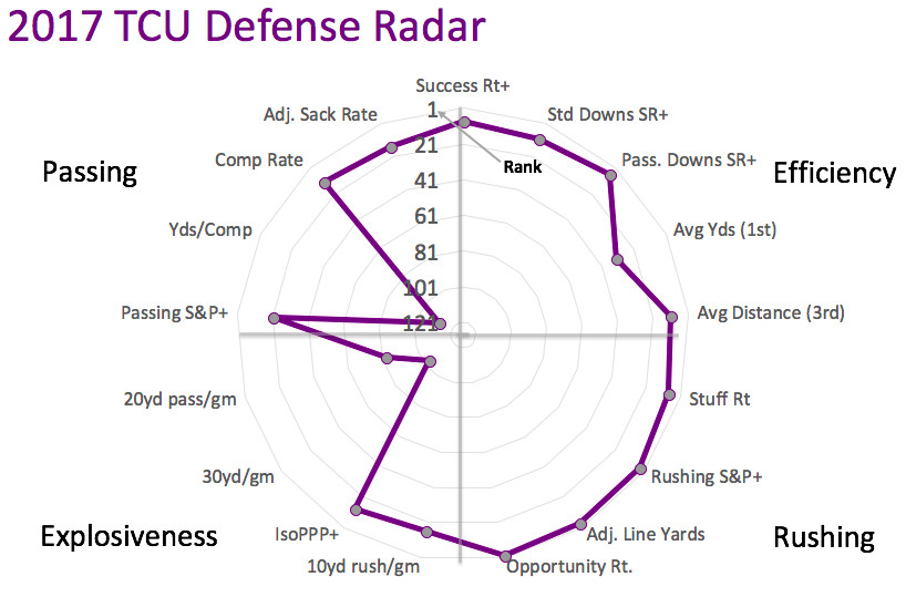 2017 TCU defensive radar