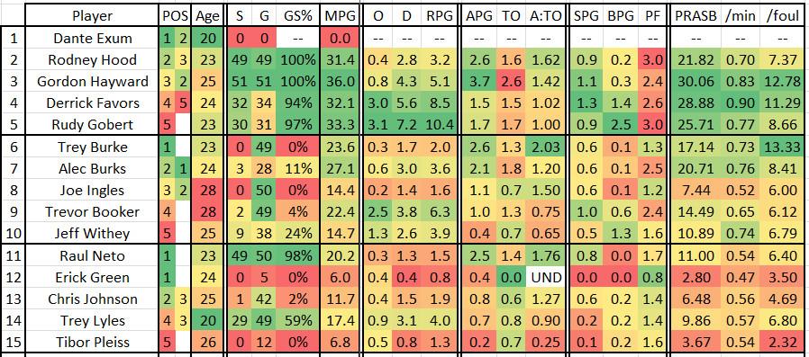 2015 2016 Game 52 UTA at NOP - UTA Stats 2