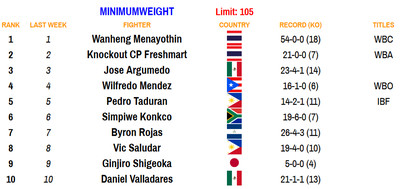 105 100520 - Rankings (Oct. 5, 2020): Zepeda moves up at 140