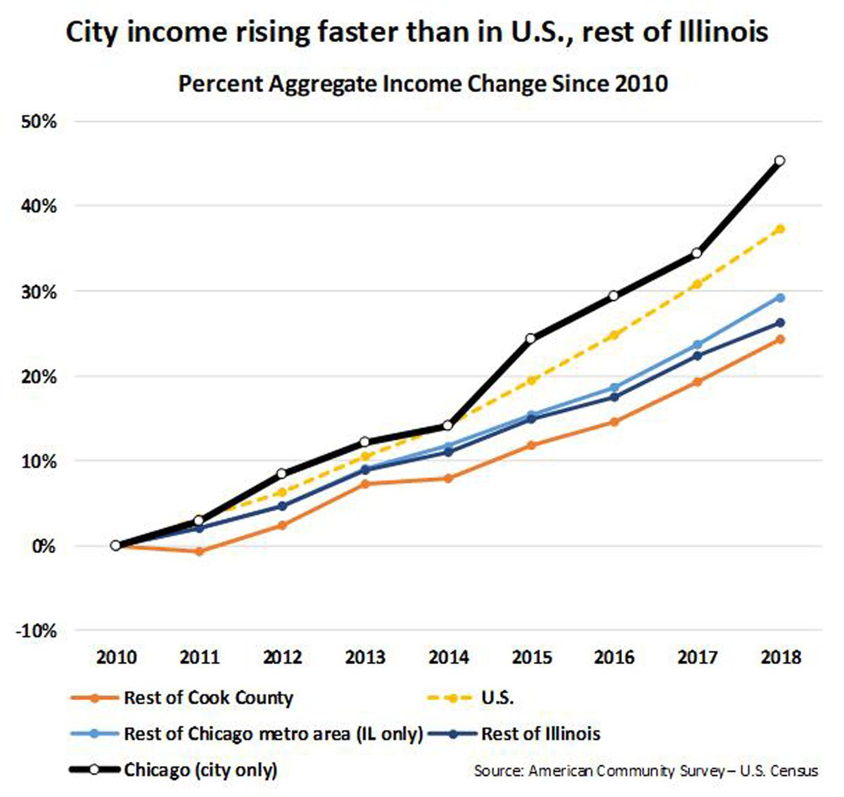 Income in Chicago is rising faster than in the rest of the state and nationally — one reason a city income tax could work.
