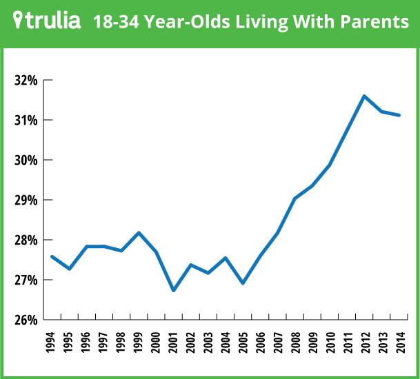 Millennials living with parents