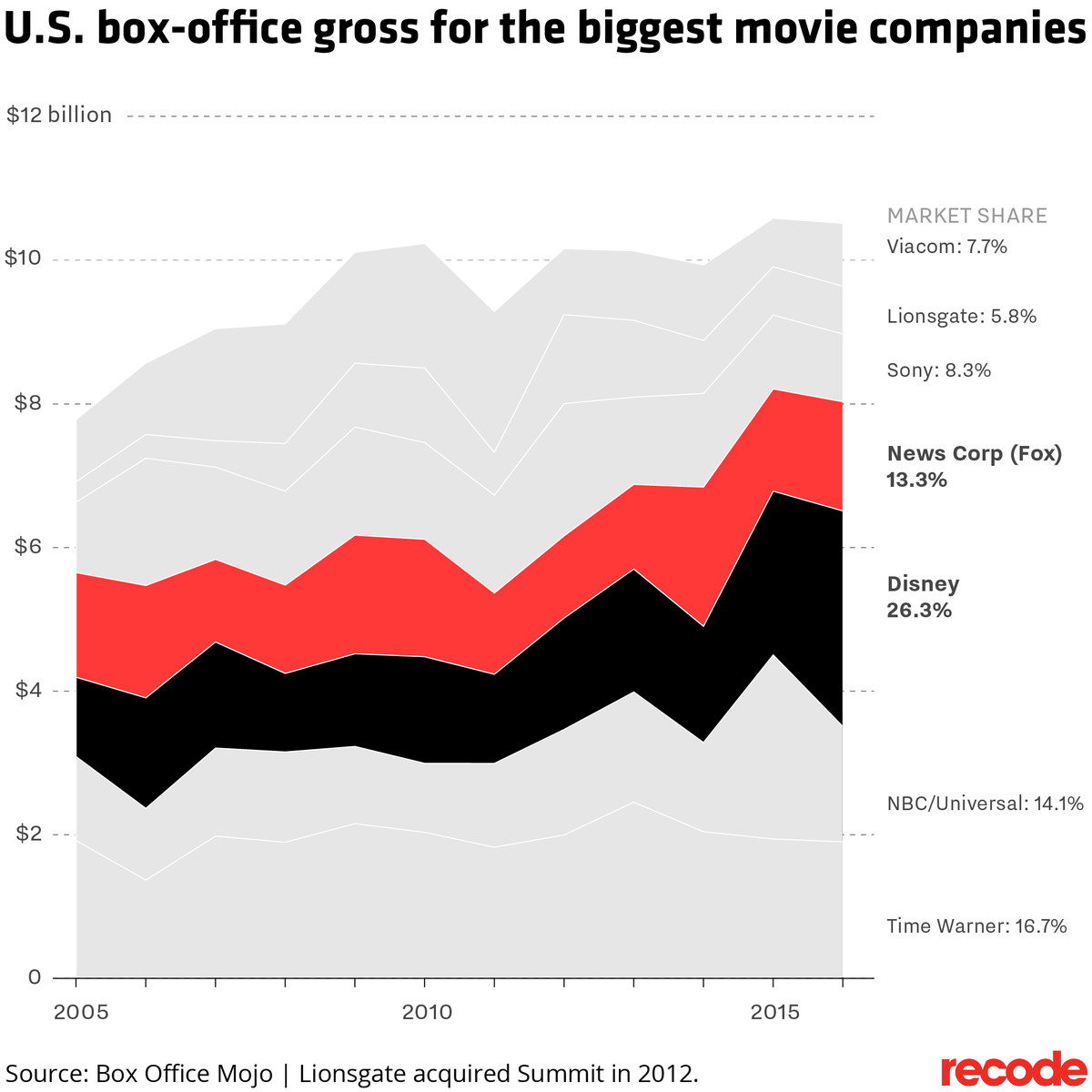 U.S. box-office gross for the biggest movie companies