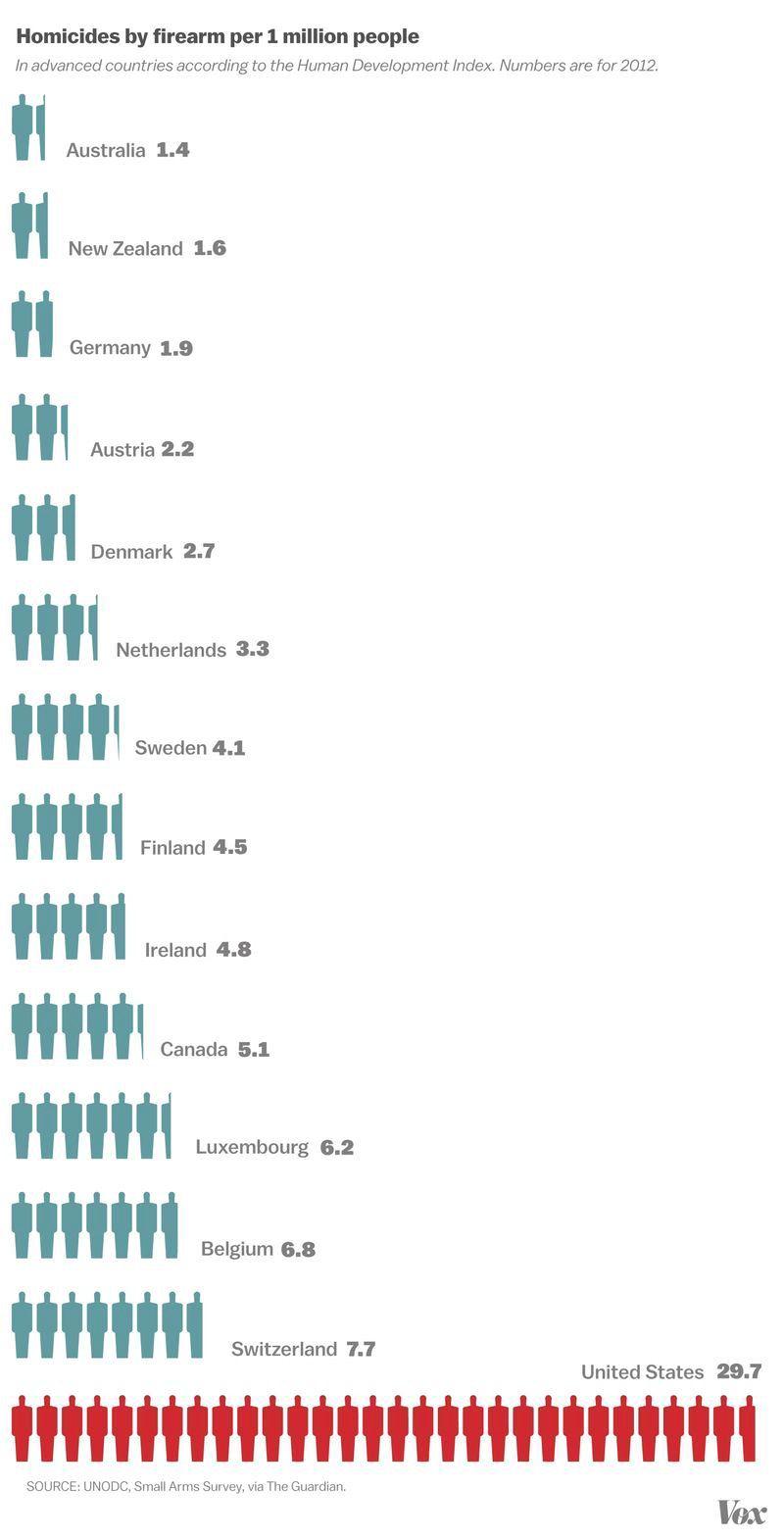 Texas and Alabama shootings: America\'s gun problem, in 16 ...