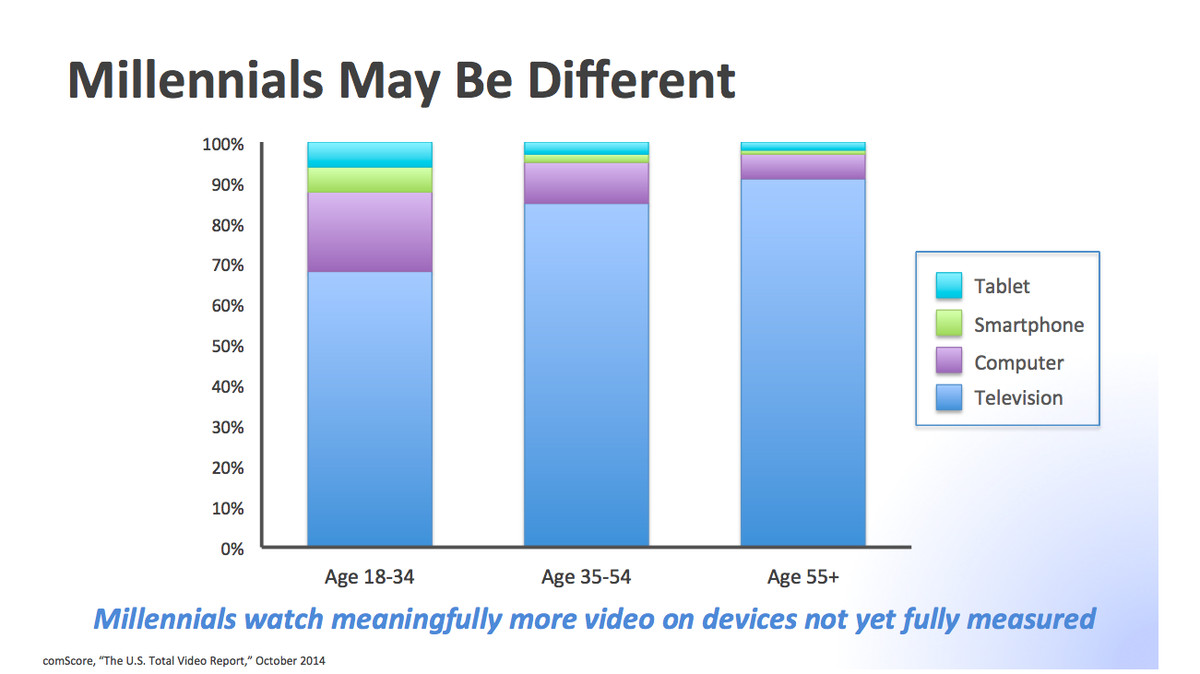 CBS says millennials are definitely tuning in — just on different screens.