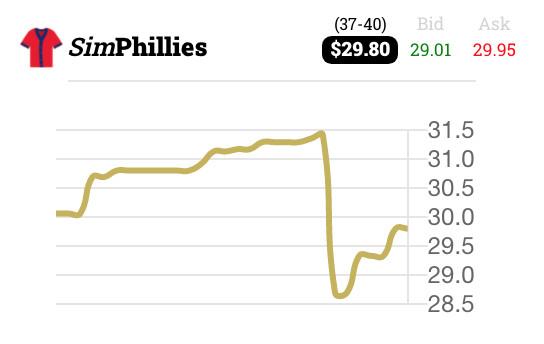 Last month of SimPhillies share price movement