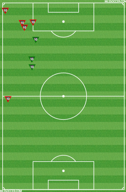 Further Review: Why Montreal Impact had zero shots on target