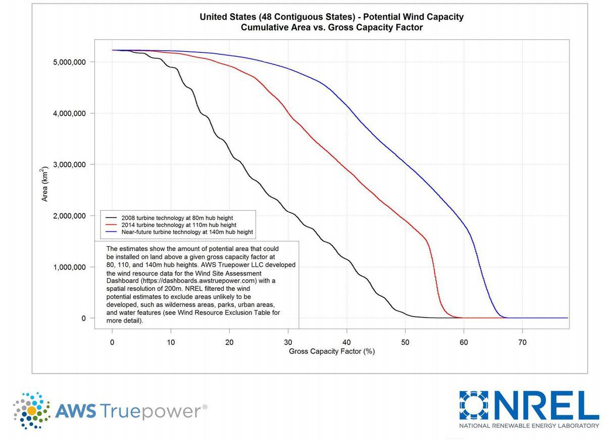 nrel wind capacity factors