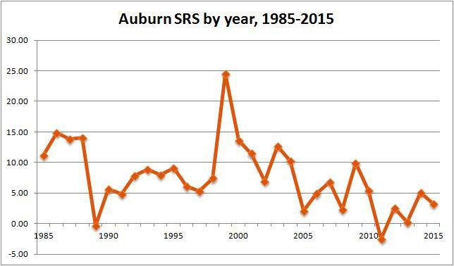 Auburn annual SRS