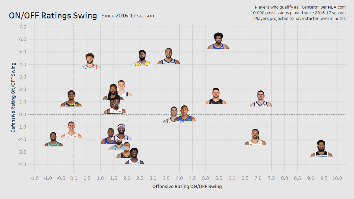 On/Off Ratings Swing for projected NBA starters who qualify as centers per NBA.com and have 10,000+ possession experience in the league.