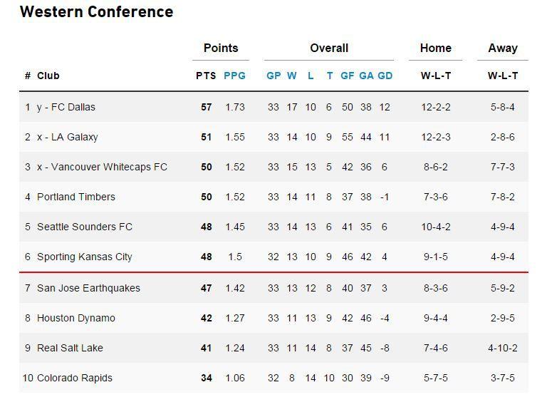 MLS Standings 10-18