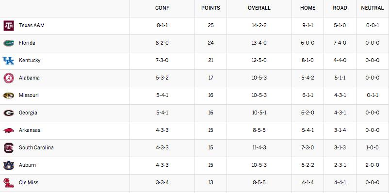 SEC Standings 2