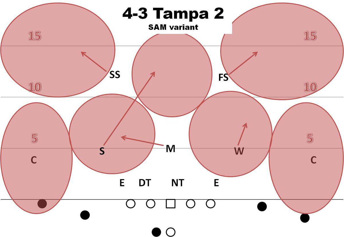 Tampa2_SAM