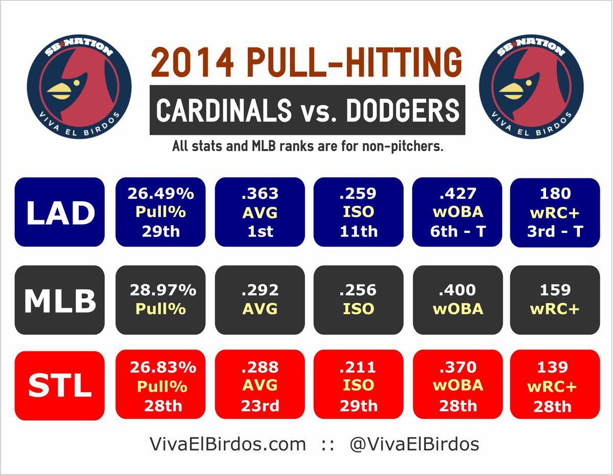 2014 Pull-Hitting: LAD vs. STL