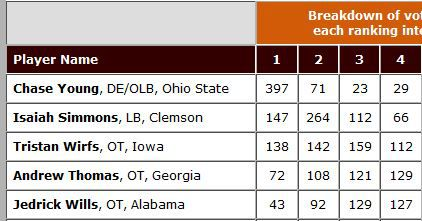 2020 Browns DBN Big Board: Top 5 Results, Vote for Slots 6-10