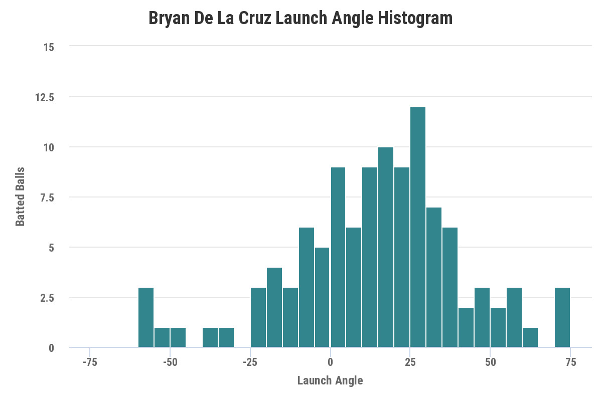 Bryan De La Cruz Launch Angle Histogram