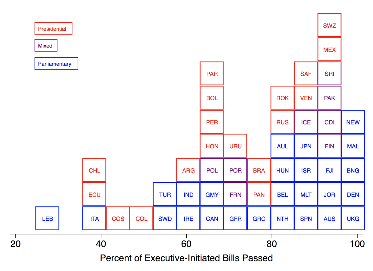 Percent of executive-initiated bills passed (1970-2000).