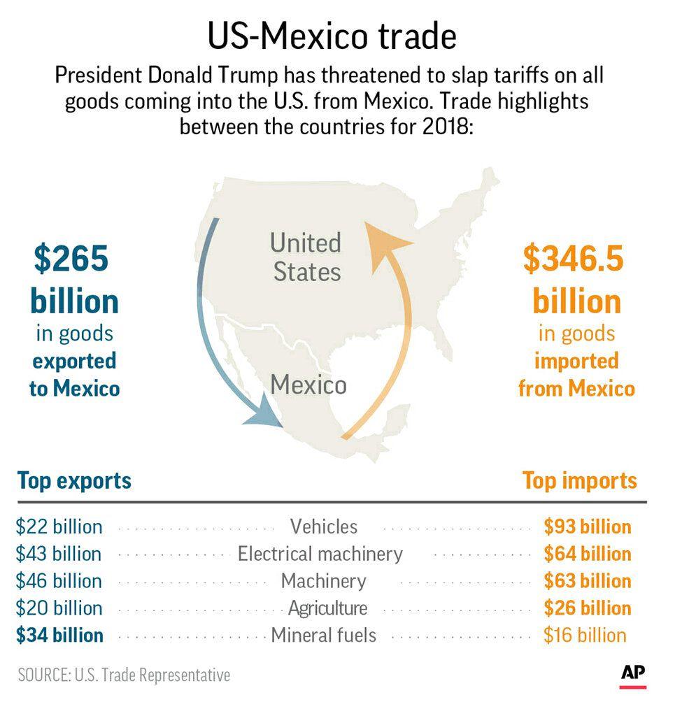 USMC: North American trade deal progress slowed following