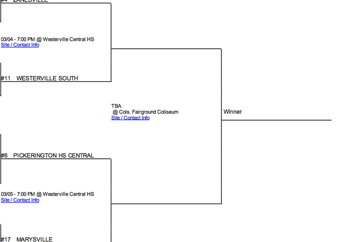 Marysville enters district seminfinal play as the lowest seed in its bracket