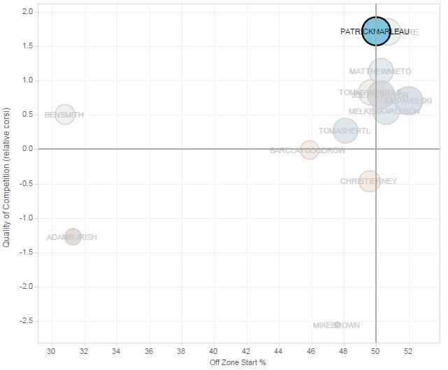 2014-15 Patrick Marleau Player Usage Chart