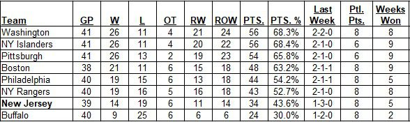 East Division Standings as of the morning of April 11, 2021