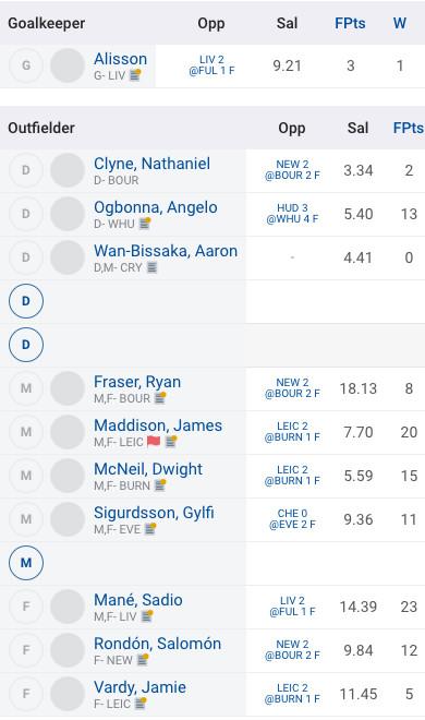 Top Fantrax NMA league roster in gw-31