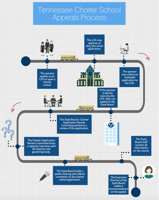 The charter appeal process illustrated.