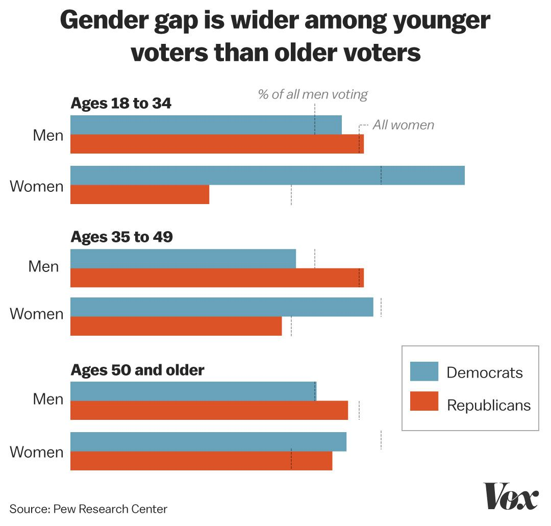 2018 midterm elections: the identity politics campaign - Vox