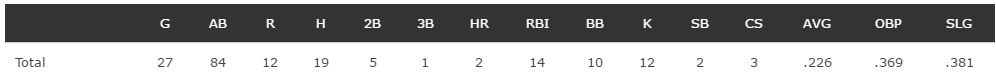 romo hitting stats