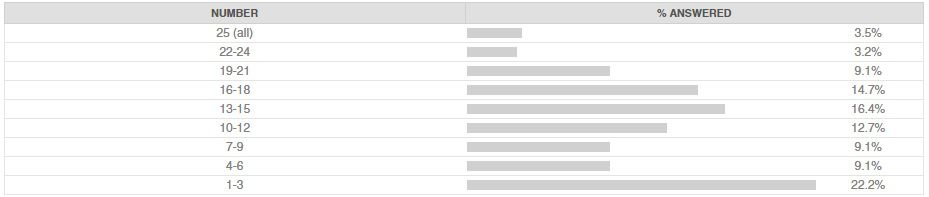 Departed Blue Jays results