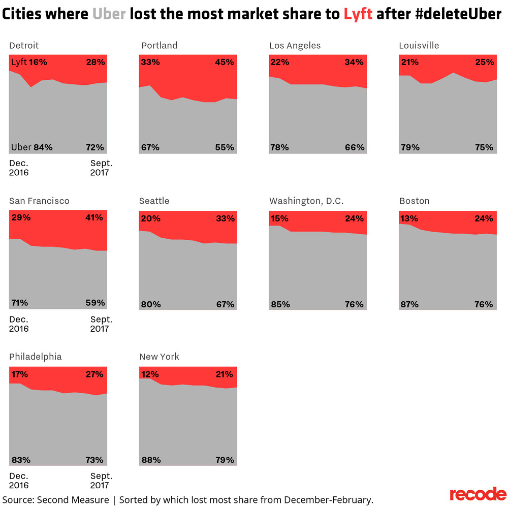 Cities where Uber lost the most market share to Lyft after #deleteUber