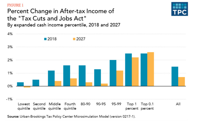 Tax Policy Center's graphical summary<br>