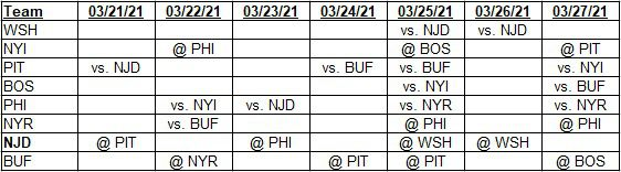 Team schedules for 03/21/2021 to 03/27/2021