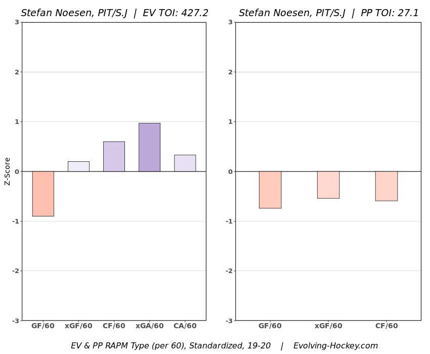 Stefan Noesen Regularized Adjusted Plus/Minus (RAPM) graph