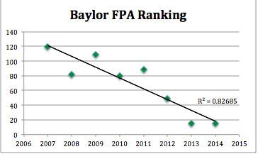 Baylor FPA Ranking