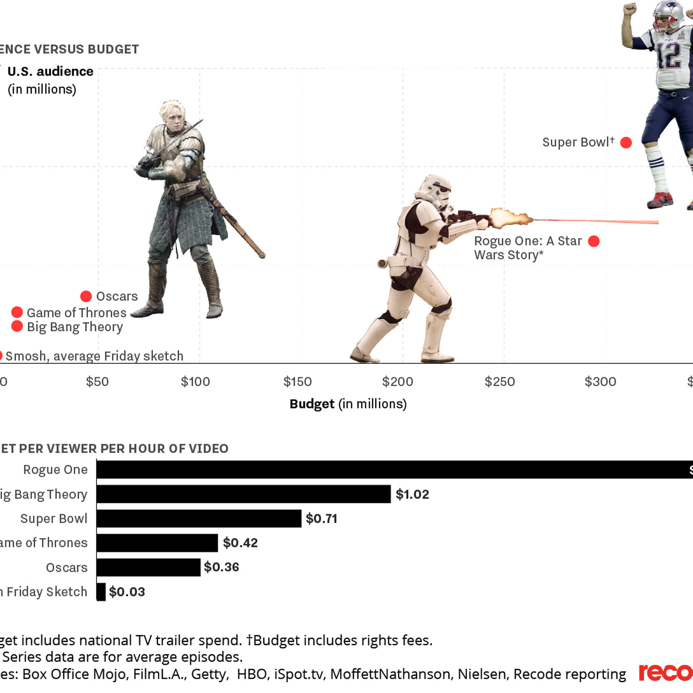 This Is How The Game Of Thrones Budget And Audience Compare With Other Big Network Blockbusters Recode