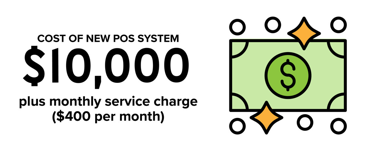A visual explaining the costs of a new point-of-sale system as described in the article.