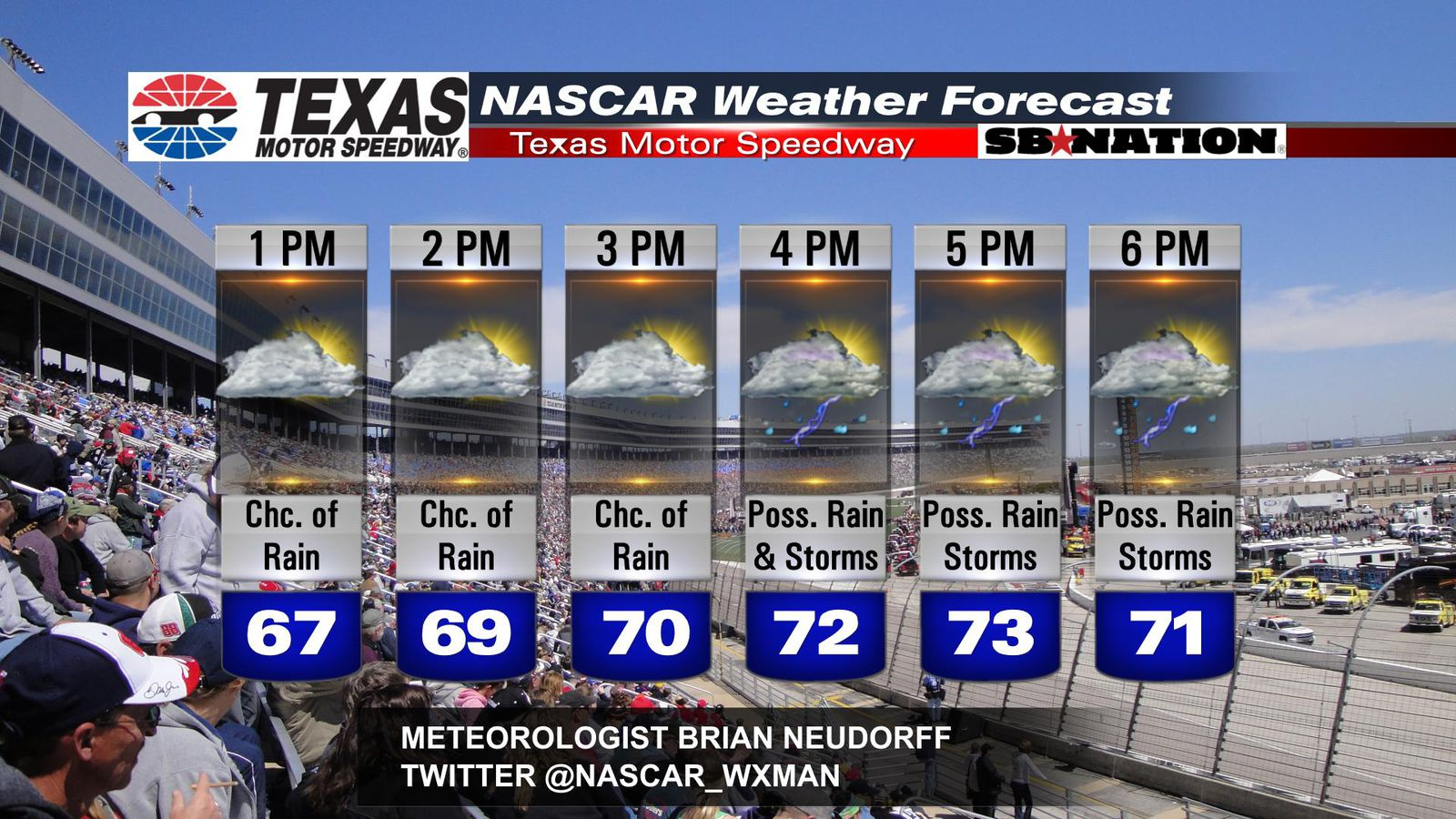 Race Day Weather Forecast For Nascar At Texas Motor