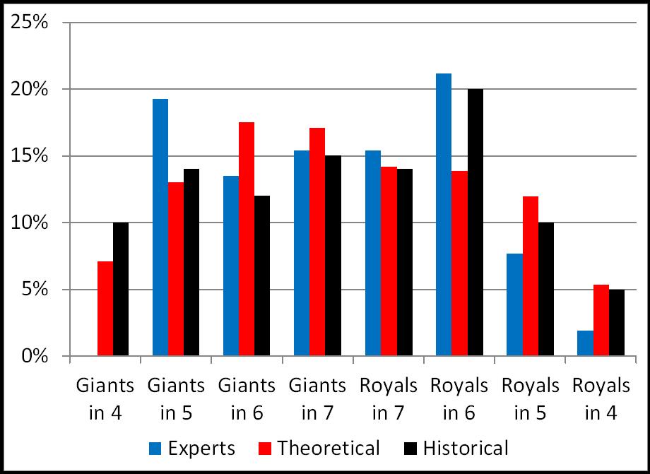 Expert vs Theoretical vs Historic Series Distributions
